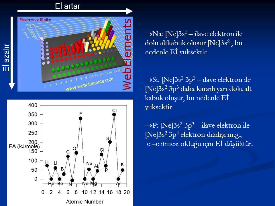 Eİ artar Eİ azalır. Na: [Ne]3s1 – ilave elektron ile dolu altkabuk oluşur [Ne]3s2 , bu nedenle Eİ yüksektir.